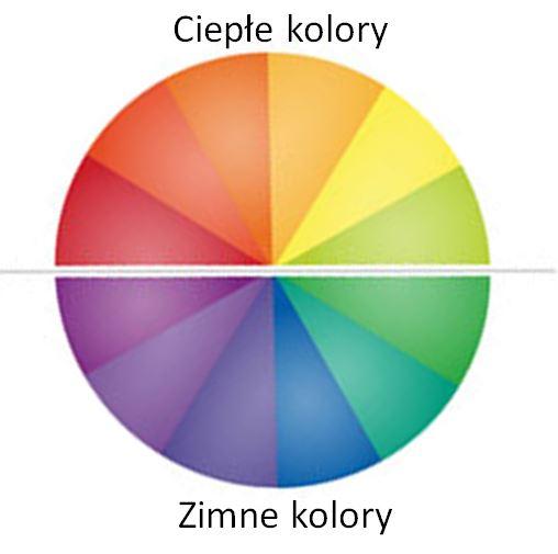 Koło barw: ciepłe i zimne kolory